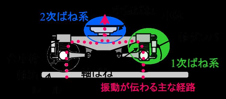 台車の構造.png